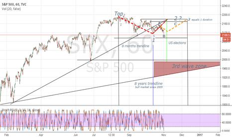 SPX: SPX - Short term bottom is in place