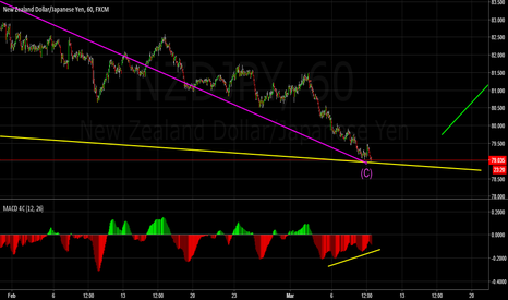 NZDJPY: Looking for the turning point