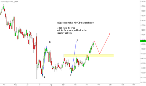 CHFJPY: chfjpy completed an AB=CD measured move.