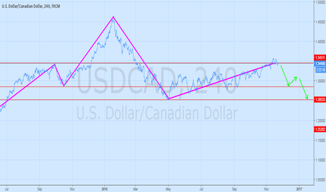 USDCAD: Another swing setup  for USDCAD