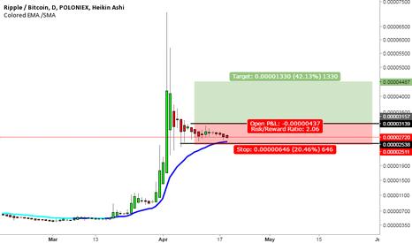 XRPBTC: Ripple / Bitcoin - Long Setup