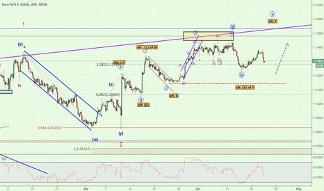 EURUSD: EUR/USD 1.1140 Key Level for Bulls