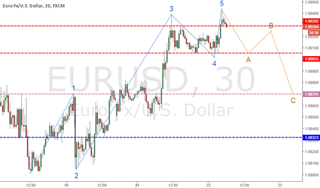 EURUSD: Complete Five Waves