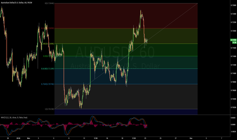 AUDUSD: T/P Modified to 0.7262. Fib Extensions suggest a bullish move