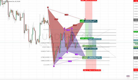 USDJPY: Both Bullish and Bearish Gartley Opportunities