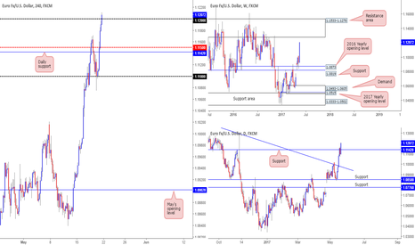 EURUSD: Looking for longs at 1.12...