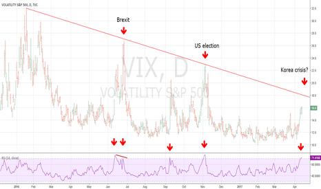 VIX: Watch the VIX April 17-19