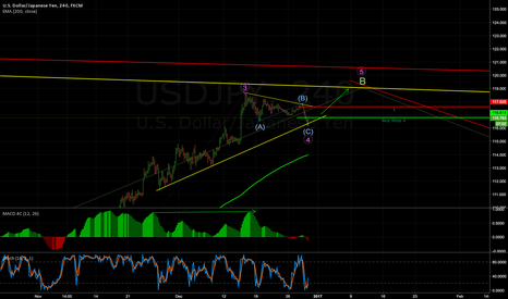 USDJPY: usdjpy still long