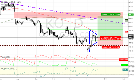 KO: long COCA COLA @ daily @ trading capability until january`17