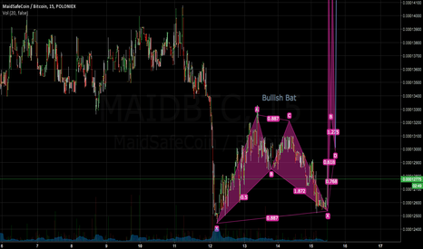 MAIDBTC: Harmonic patterns on Maid