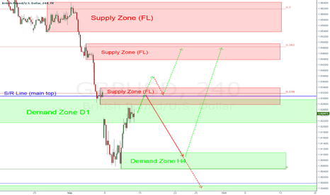 GBPUSD: GBPUSD - strong supply at 1.6300/20