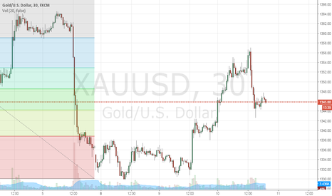 XAUUSD: Still looking short intermediate term until gap filled.