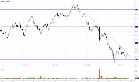 BP: BP Income Buy