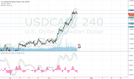 USDCAD: USD/CAD: general analysis
