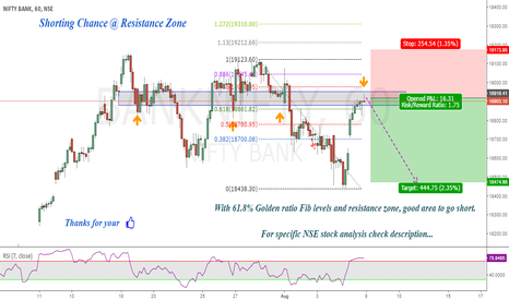 BANKNIFTY: Bank Nifty : Resistance zone & Fib Golden Ratio !
