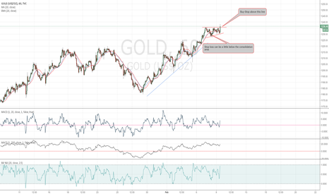 GOLD: Gold Base and Breakout Setup