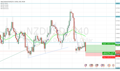 NZDUSD: NZD to rebound against USD