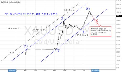 XAUUSD: Gold Mega Wave 1921 - 2015