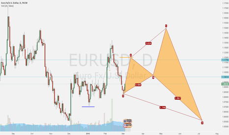 EURUSD: Potential road for the EURUSD