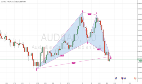 AUDCAD: AUDCAD 1H Long BAT