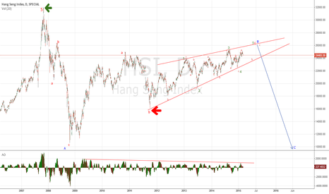 HSI: Bear-Market Rally Coming To An End