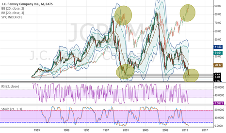 JCP: Long J.C. Penney /// Short SP-500