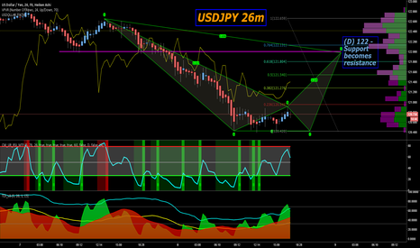 USDJPY: Easy peasy Japanesey