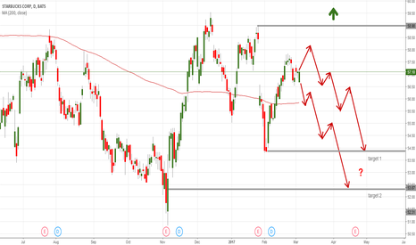 SBUX: Starbucks Corporation (SBUX) – coffee giant low on energy?