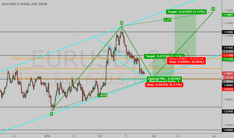 EURUSD: EUR/USD POSSIBLE BUY OPPORTUNITY!!!