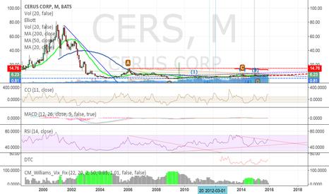 CERS: CERS - Breaks wege on RSI