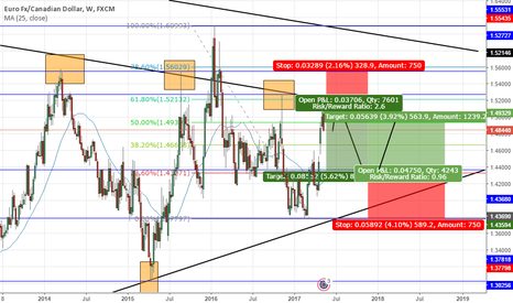 EURCAD: EURCAD  SHORT AND LONG OPPORTUNITY