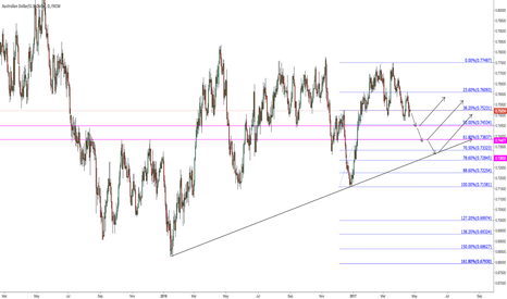AUDUSD: Some possible scenarios for long lower on daily