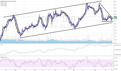 MRO: $MRO oil and gas play