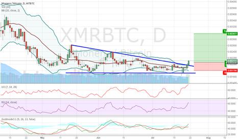 XMRBTC: Monero breakout