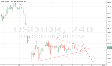 USDIDR: triangle developing