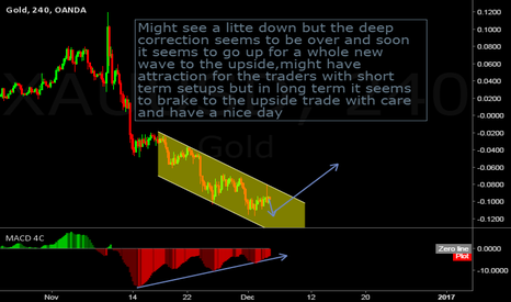 XAUUSD: Pick a nice setup and wait for the confirmation to go long