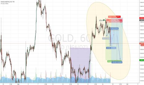 GOLD: Gold Short 1 HOUR