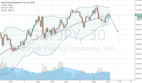 GBPJPY: GBPJPY, prepare to sell after 161.100.