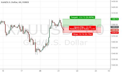 XAUUSD: Long in Gold if breakout fails