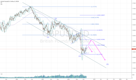 GBPUSD: Bearish structure