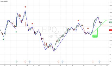HPQ: HP UpTrend