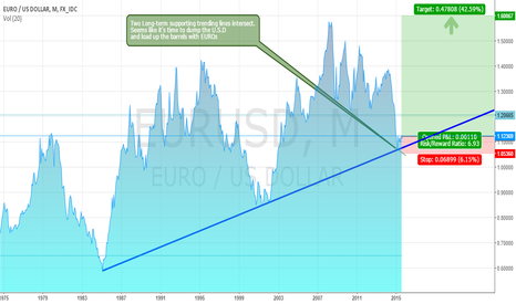 EURUSD: Clash of the Titans: End of the US$ Reign