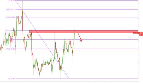 EURUSD: EURUSD Short position