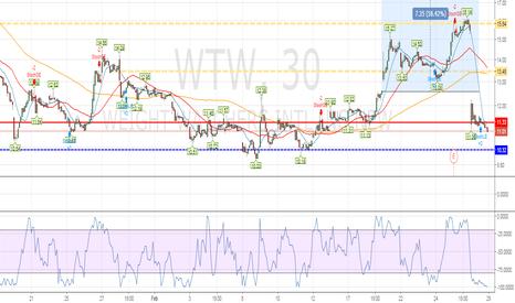 WTW: short on WTW until 10.32