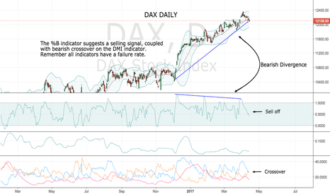 DAX: Possible short set up.