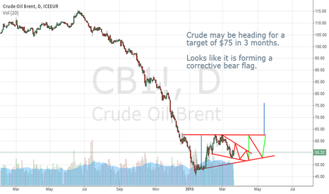 CB1!: Bullish view on Crude.Target $75 in 3 months.