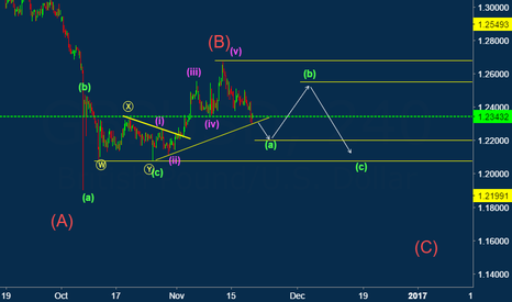 GBPUSD: GBPUSD : Look out for Buy Setup