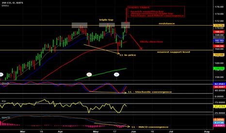 MMM: Short trade on 3M