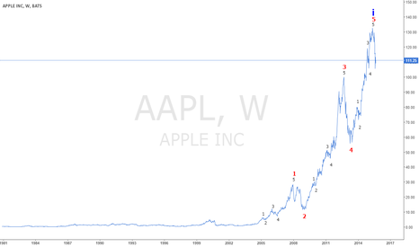 AAPL: If you see a stylus, they blew it.