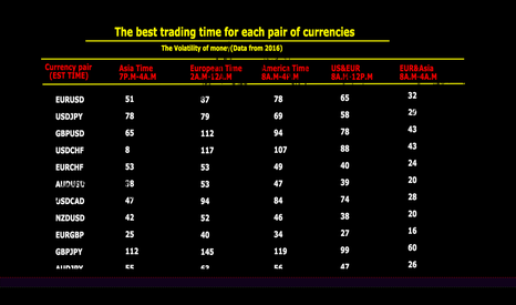 USDTHB: The best trading time for each pair of currencies